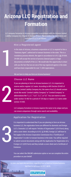 Arizona LLC Registration & Formation