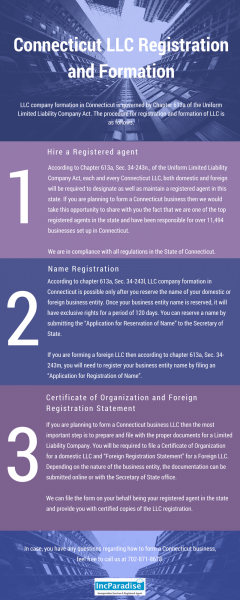 Connecticut LLC Registration & Formation