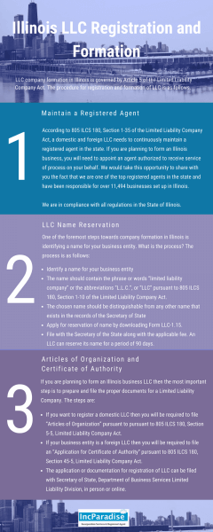 Illinois LLC Registration & Formation