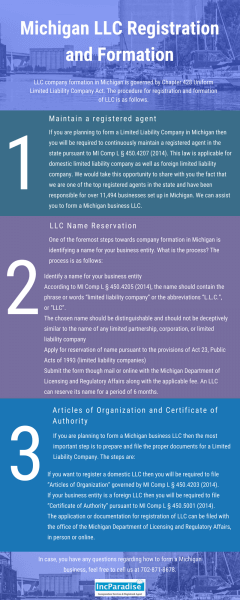 Michigan LLC Registration & Formation