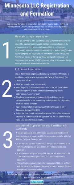 Minnesota LLC Registration & Formation