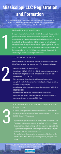 Mississippi LLC Registration & Formation