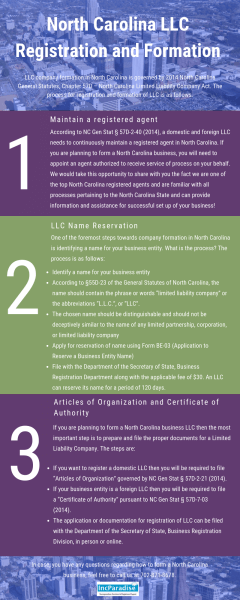North Carolina LLC Registration & Formation