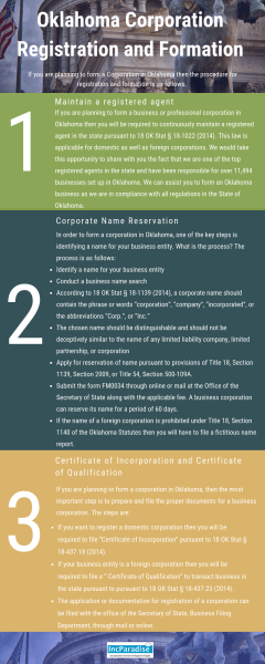 Oklahoma Corporation Registration & Formation