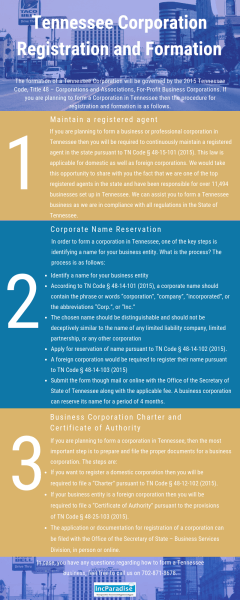Tennessee Corporation Registration & Formation
