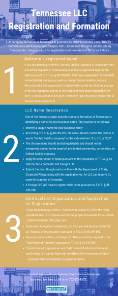 Tennessee LLC Registration & Formation