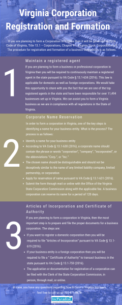 Virginia Corporation Registration & Formation