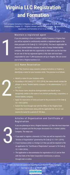 Virginia LLC Registration & Formation