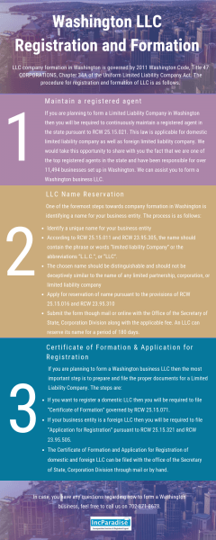 Washington LLC Registration & Formation