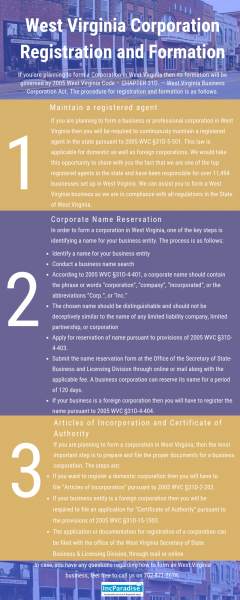 West Virginia Corporation Registration & Formation