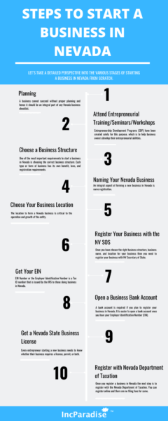 steps to start business in Nevada