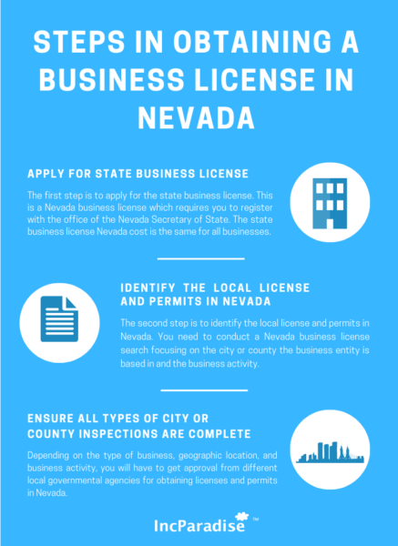 Steps in obtaining a business license in Nevada