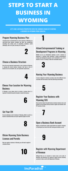 steps to start a Wyoming business